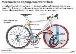 Wielrennen Verkopers enz plaatje fiets